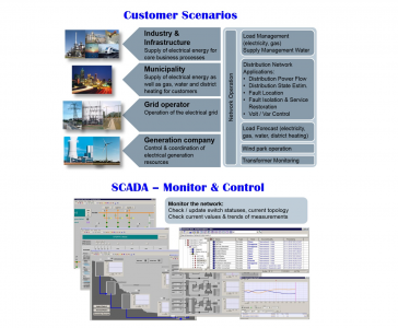 Oil & Gas Power Management System